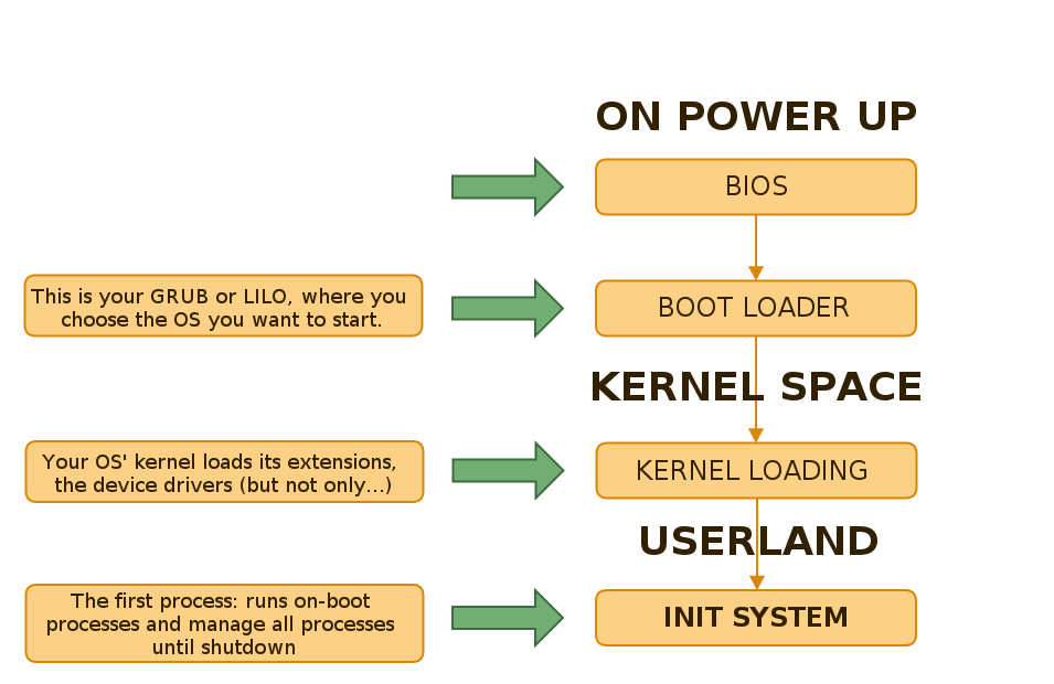 Linux Startup Process